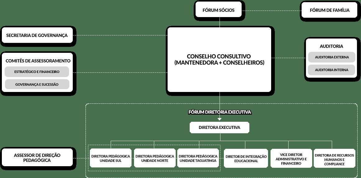Leonardo da Vinci - estrutura da governança corpotativa